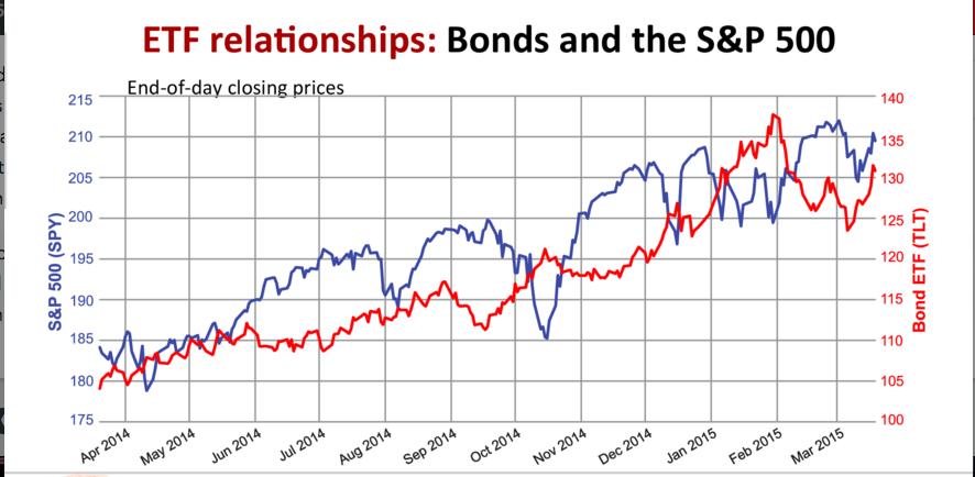 ETF_bonds_SP500