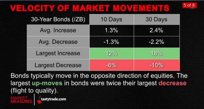 Bonds_Equities_MarketMeasures